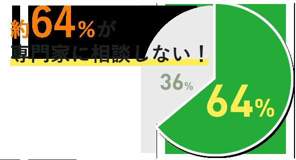 約64%が専門家に相談しない!